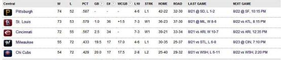 NL Central Standings 8-22